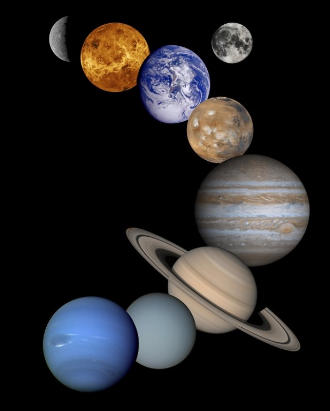 Astrology of planets
